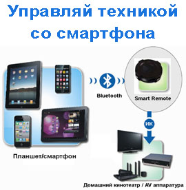 Smart Remote for iPhone, iPad, Android